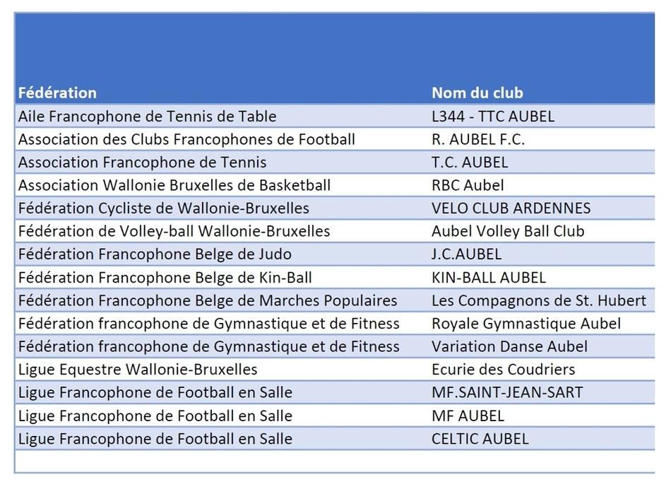 liste des clubs simplifiée